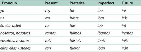 the near future tense verbs in spanish   Spanish Class   Pinterest ...