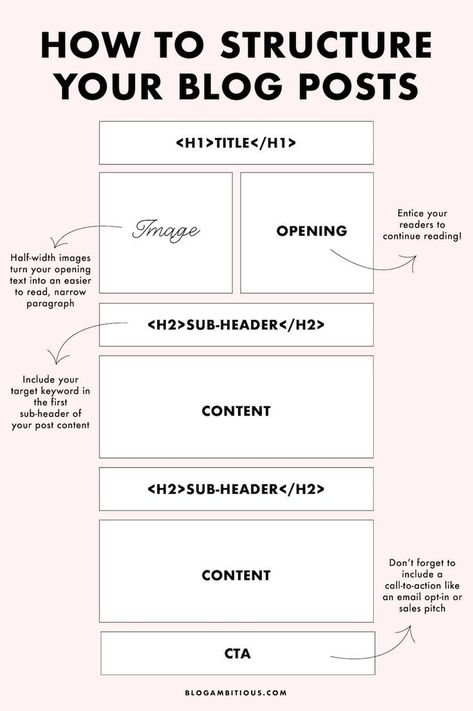 How to Write Good Blog Content