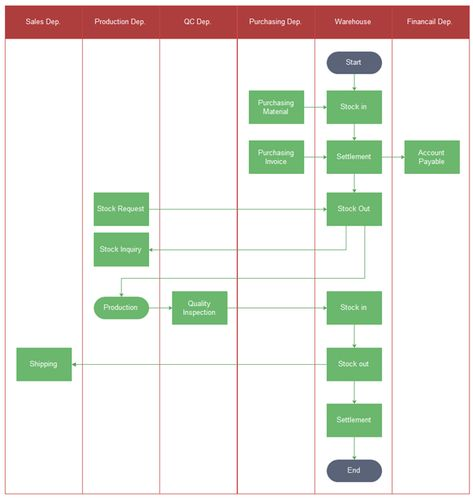 Inventory Management Flowchart  Workflow And Processes