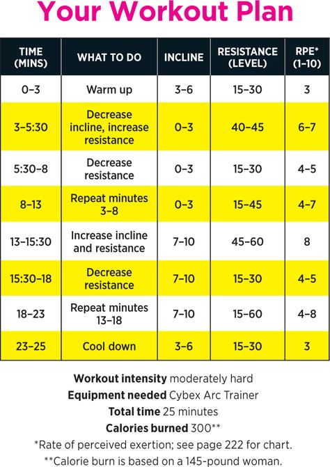 Arc Trainer Plan from Shape Magazine -- see also http://www.shape.com/fitness/playlists/25-minute-cardio-playlist
