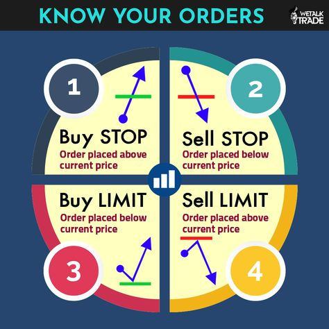 Types of Buy/Sell Orders You Do in the Fx Market #Forextrading #fxtrade #forex #forexmarket #wetalktrade