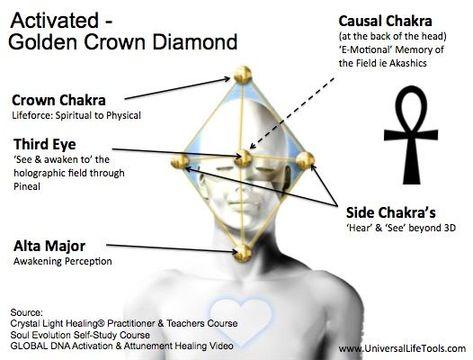 Click To Close Chakra Chakra Meditation Spirit Science