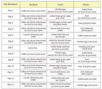 The Swedish Diet Is Popular These Days Because You Can Lose Up To 20kg In Just Two Weeks This Diet Will Change Your M Swedish Diet 13 Day Metabolism Diet Diet