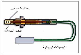 حساس الاكسجين في السيارة 1 تركيب حساس الاكسجين 2 مبدأ عمل حساس الأكسجين 3 الدائرة الكهربائية لحساس الاكسجين Oxygen Sensor Spartacus