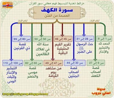 Free Download Cultural Blog الخارطة الذهنية لسورة الكهف Mental Map Surah The C Learn Quran Quran Recitation Islam Facts