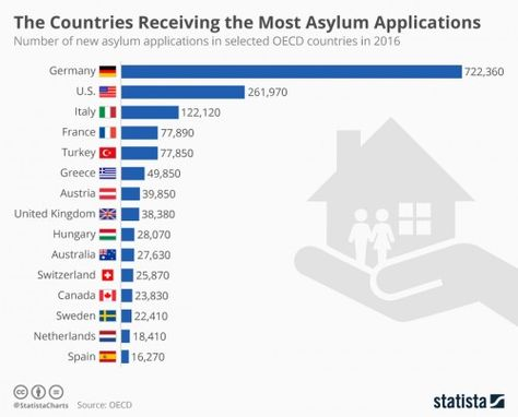 chartoftheday 10061 the countries receiving the most asylum applications n