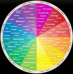 chromotherapy color chart: Emotional and psychological meaning of colours personality