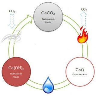 Prácticas De Laboratorios Y Actividades Para Química