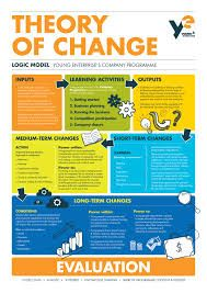 Program theory and logic model evaluation resources step by step young enterprise theory of change pronofoot35fo Choice Image