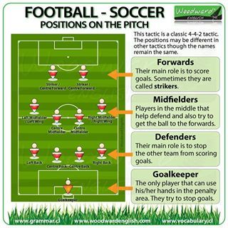 Pin By Marek Antoszewski On Angielski Soccer Positions Positions In Football Soccer