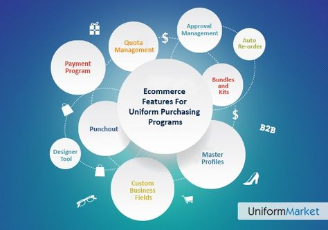 9 Ecommerce Features For Uniform Purchasing Programs