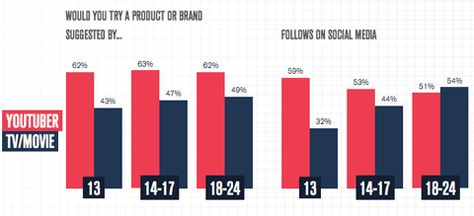 Marketers Embrace Influencer Marketing: New Research : Social Media Examiner