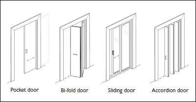 Diagram by: DesignAble Environments Inc. Figure 4 \u2014 Common door types | Accessible Housing by Design | Pinterest | Environment Doors and Types of