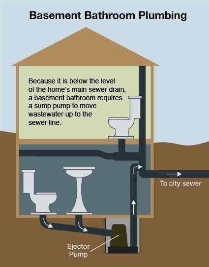 Installing A Bathroom In Your Basement Offers Convenience And Value To Your Home Though Basement Renovations Basement Bathroom Design Small Basement Bathroom
