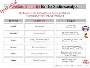 Gedichtanalyse Lernen Struktur Inhalte Beispiele Formulierungen Gedicht Analyse Deutsch Unterricht Deutsch Uben