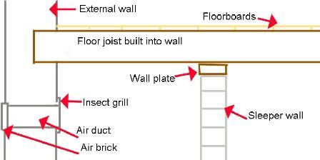 Air bricks & air vents - Most properties with wooden floors on the ground  Read more: http://home.tipsdiscover.com/air-bricks-air-vents/#ixzz2jLCsufYX