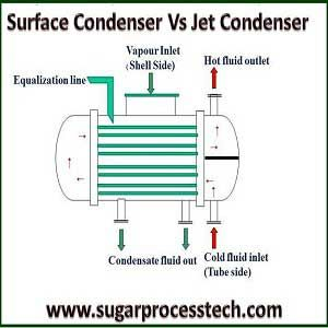 Surface Condenser | Sugar Industry | Water tube, Tubular
