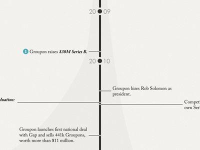 Groupon Infographic - In Comparison by Matt Bango Analytics Porn - groupon resume