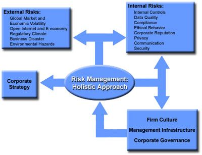 Enterprise Risk Management Offices Risk Management Concepts - business risk management plan template