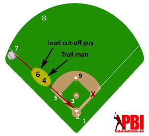 Pin On Second Base Tips