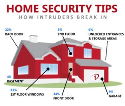 Home Security Tips: DIY Home Security Tips & Tricks