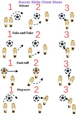 Soccer skills sheet to help players in situations. Include this while soccer coaching alongside soccer drills for kids to help improve a soccer players ball mastery and dribbling skills in soccer. Soccer Pro, Soccer Drills, Soccer Coaching, Soccer Tips, Soccer Training, Football Soccer, Sand Soccer, Funny Football, College Basketball