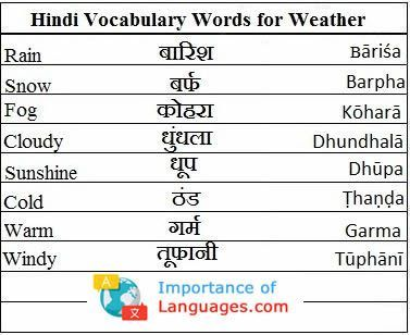 Hindi Language Grammar Guide Rules Verbs Adjective Words In 2020 Hindi Language Learning Learn English Words Learn Hindi