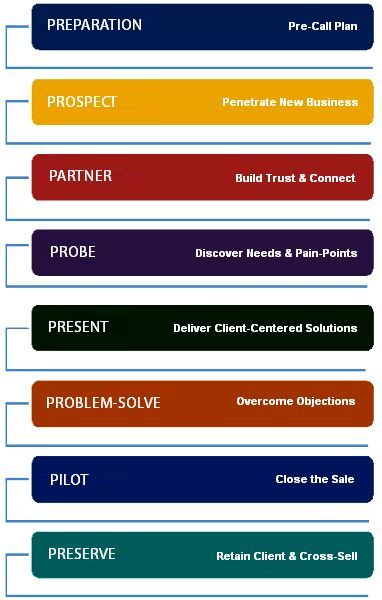 10 best Sales Training and Sales Trainers images on Pinterest - how to develop a sales training plan