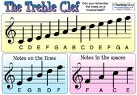 Treble and Bass Clef Poster for the Names of the Musical Notes