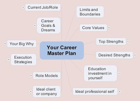 The Power of Mind Maps to Build Your Career Master Plan | Prolific Living
