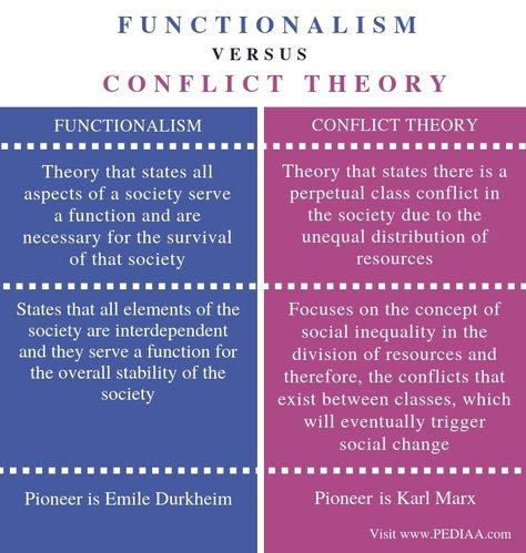Difference Between Functionalism and Conflict Theory - Pediaa.Com