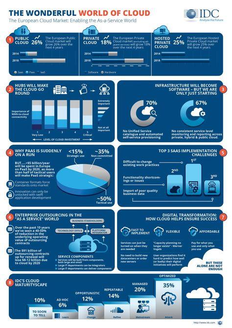 The European Cloud Market. Enabling The As-a-Service World
