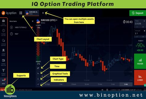 Iq Option Trading Brokers Online Trading Investing Money