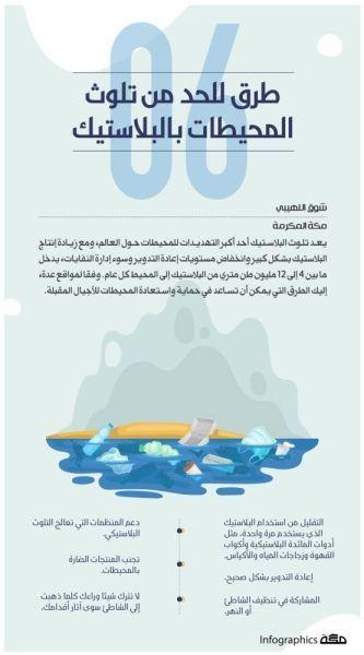 إنفوجرافيك 6 طرق للحد من تلوث المحيطات بالبلاستيك جراف المحيطات التلوث البلاستيك صحيفة مكة Life Skills Activities Skills Activities Life Skills