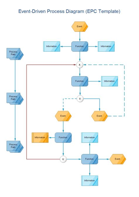 Sap sd blueprint direct sales process scenario with flow diagram event driven process flowchart malvernweather Choice Image