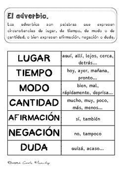 Adverbios En Español Adverb In Spanish By Mamily Teachers Pay Teachers How To Speak Spanish Adverbs Spanish Language