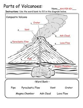 Volcano Types And Parts Information And Diagram In 2020