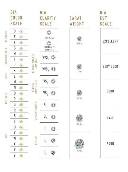 Gia Diamond Grading Scales The Universal Measure Of Quality Gia 4cs With Regard To Diamond Grade Chart24218 Diamond Chart Gia Diamond Gold Jewelry Sets