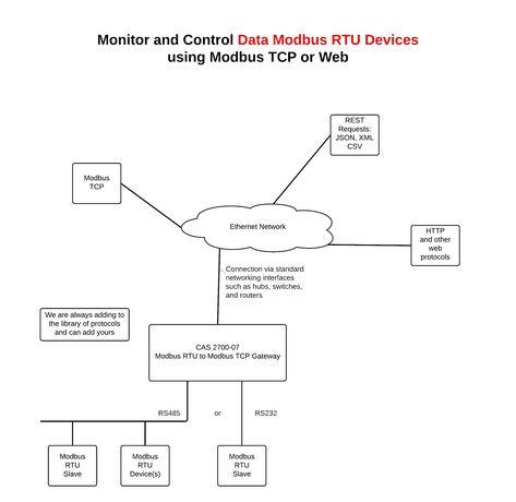 G Body Ls Swap Wiring In 2020 Diagram Design Outlet Wiring Diagram