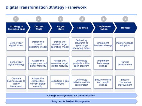 Digital Transformation Strategy Template and Training