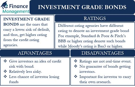 Investment Grade Bond – Meaning, Benefits, and More