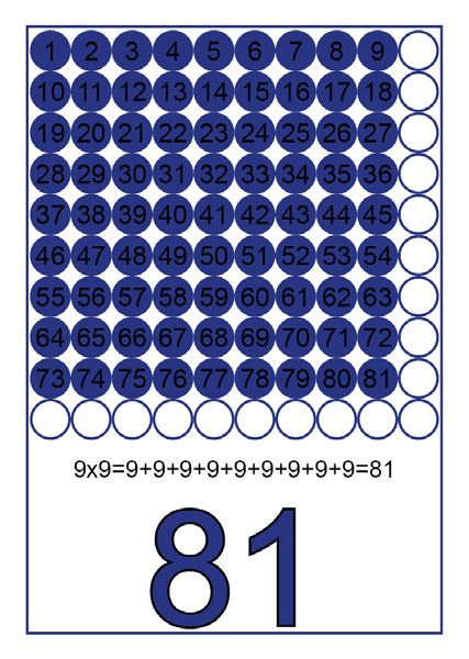 Visualiser Comprendre Memoriser Les Tables De Multiplication