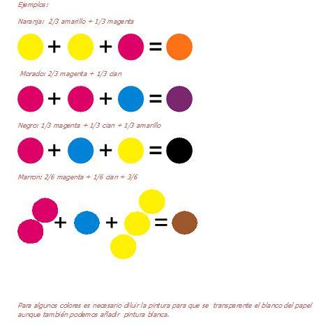 Resultado De Imagen De Como Obtener Colores Con Temperas Circulo Cromatico De Colores Mezcla De Colores De Pintura Como Mezclar Colores
