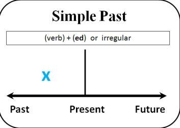 شرح الماضي البسيط بالتفصيل شرح قاعدة Past Simple بالتفصيل Simple Past Tense Simple Past Verbs Past Tense