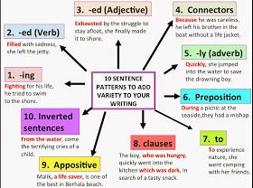 Show Me Don T Tell Me 10 Sentence Patterns In 2020 10 Sentences Sentences English Sentences