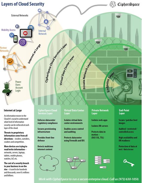 How secure is your cloud? Use this infographic to evaluate the security layers required for optimal cloud security.