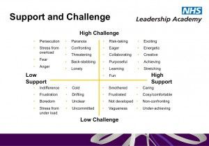 Good Or Liked With Images Leadership Supportive