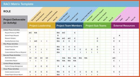 Get Raci Matrix Chart Template With Images Agile Project