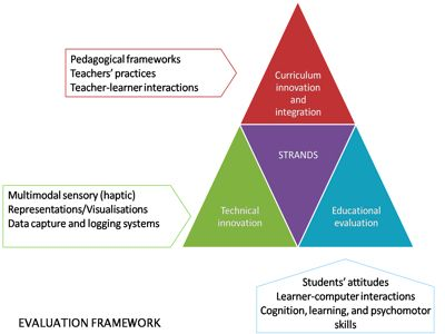Evaluation Plan Evaluation \ Assessment u003d Proof of Learning - evaluation plan