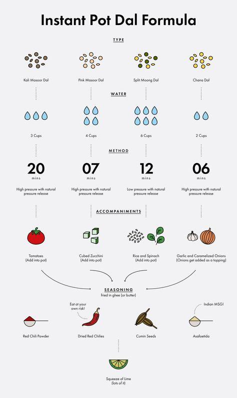 The Instant Pot Dal Formula That Makes Dinner In Minutes | Bon Appétit